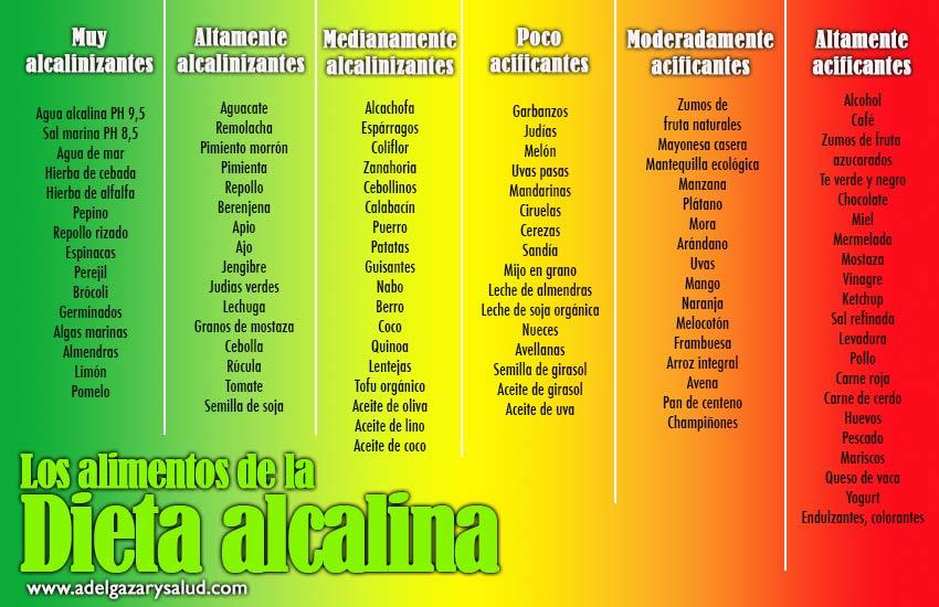 dieta alcalina tabla alimentos