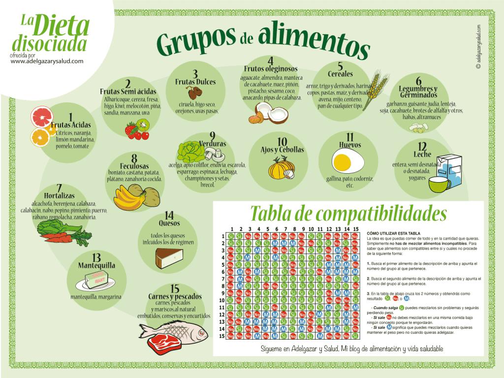 Tabla de alimentos de la dieta disociada