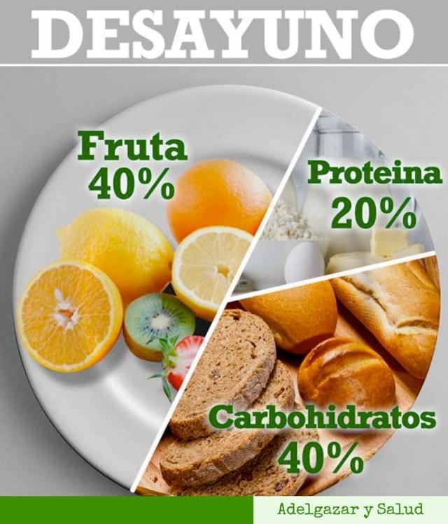 desayuno dieta balanceada