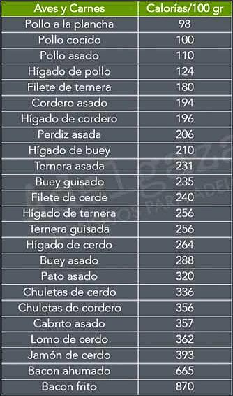 tabla de aves y carnes y sus calorías