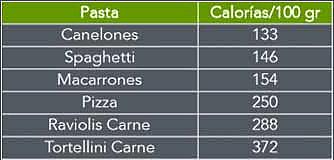 tabla de pastas y sus calorías