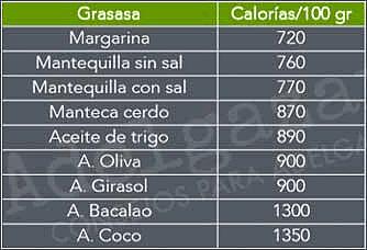 tabla de grasas y sus calorías