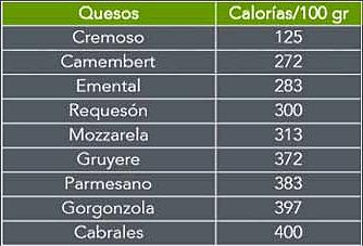 tabla de quesos y sus calorías